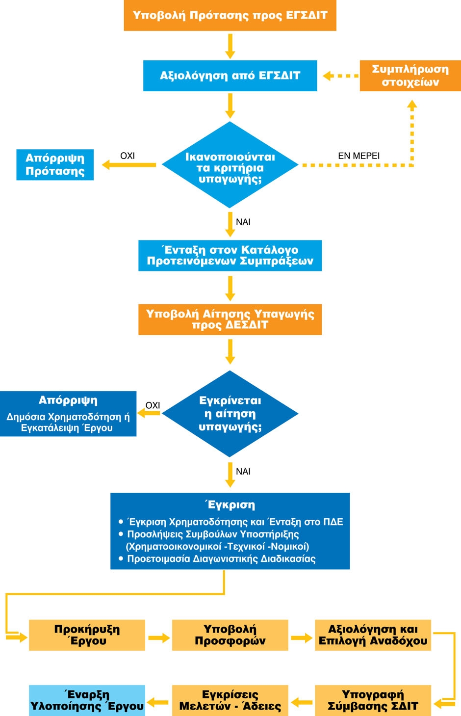 Procedures ppp flow chart of the procedure in greek nvjuhfo Images